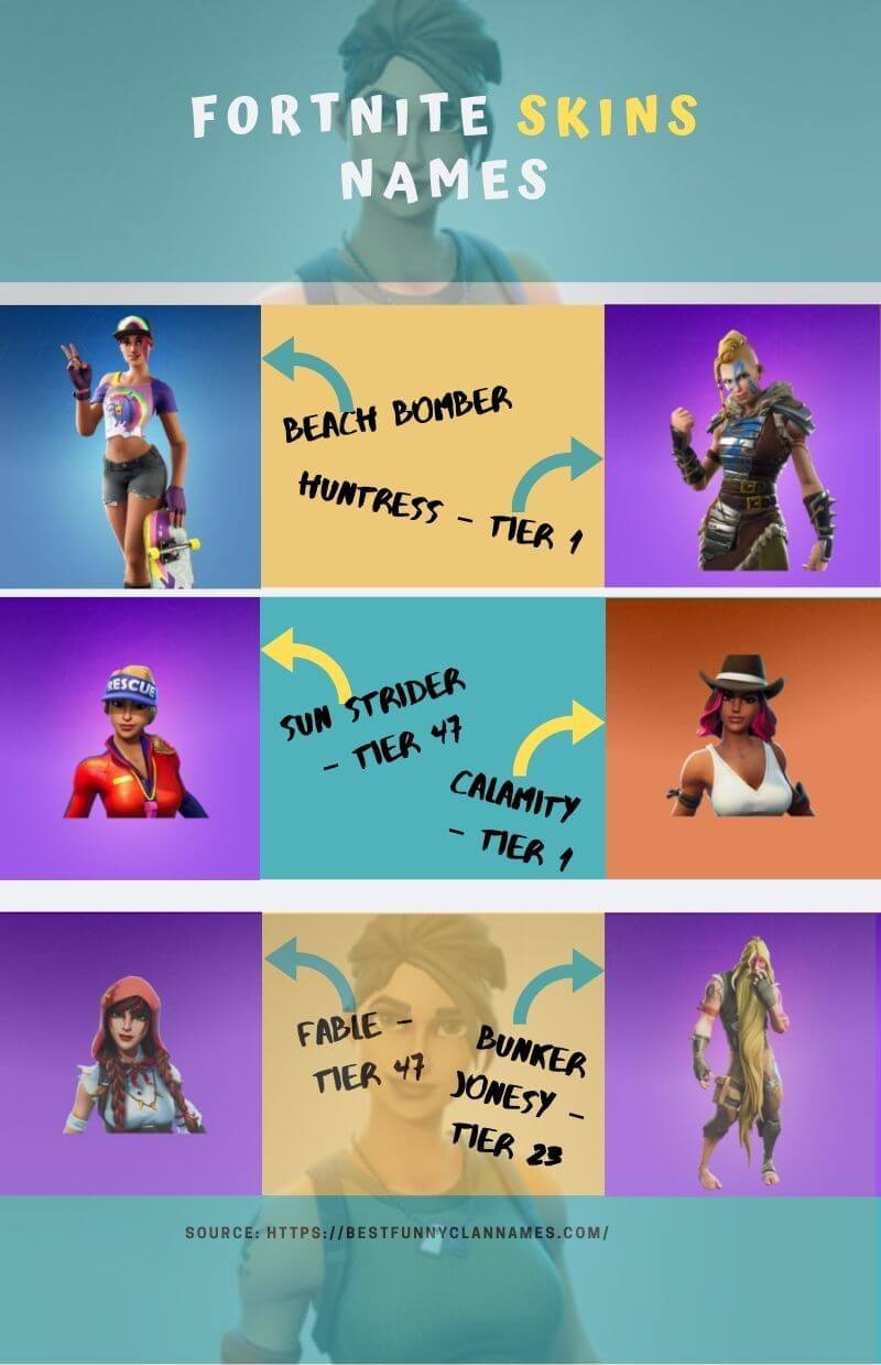 Fortnite Outfits Names